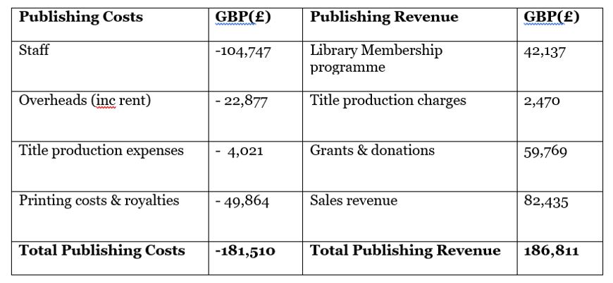 The cost of Open Access books: a publisher writes
